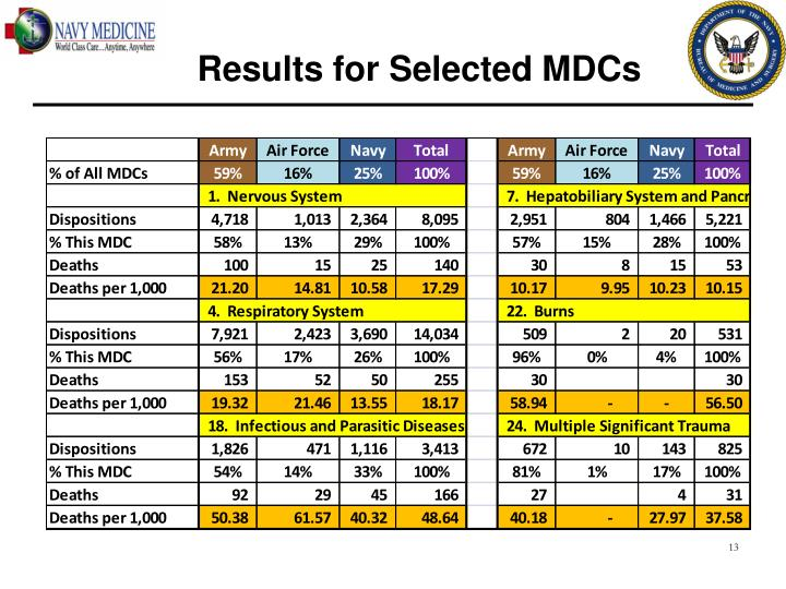 Results for Selected MDCs