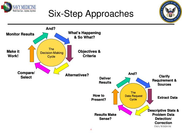 Six-Step Approaches