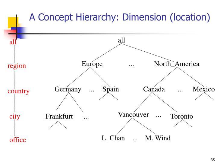 A Concept Hierarchy: Dimension (location)