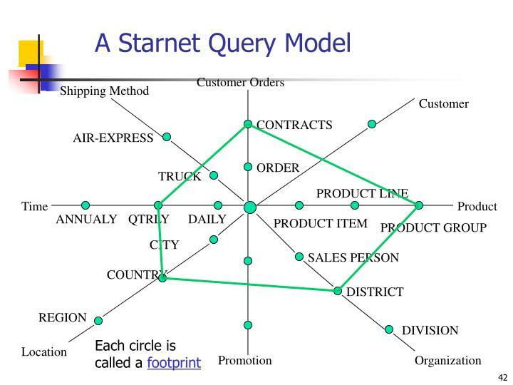 A Starnet Query Model