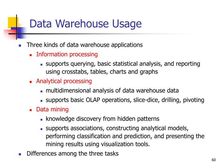 Data Warehouse Usage