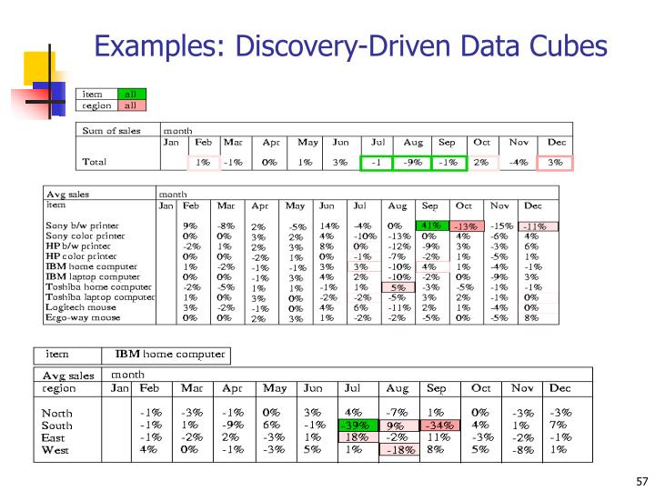 Examples: Discovery-Driven Data Cubes