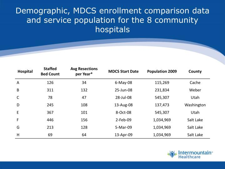 Demographic, MDCS enrollment comparison data and service population for the 8 community hospitals