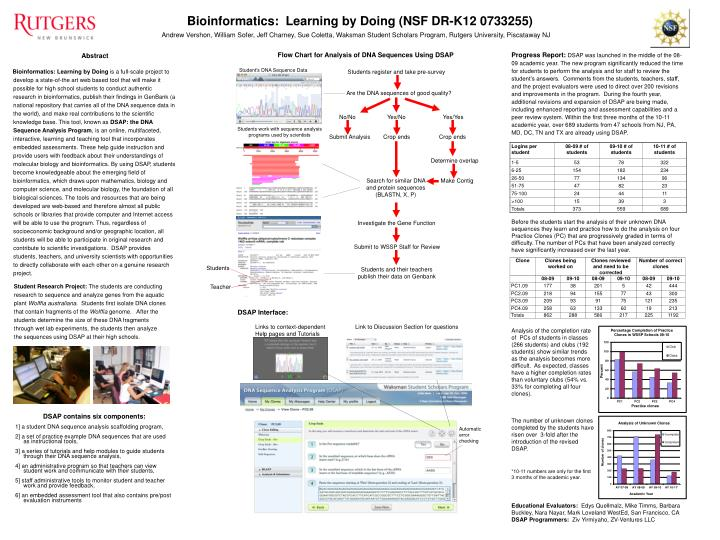 Bioinformatics:  Learning by Doing (NSF DR-K12 0733255)