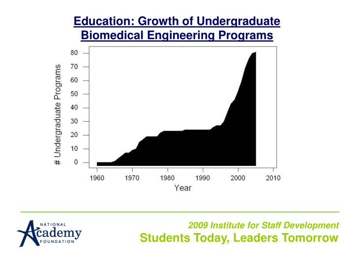 Education: Growth of Undergraduate