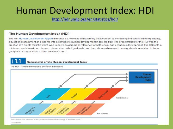 Human Development Index: HDI