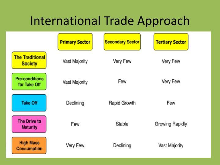 International Trade Approach