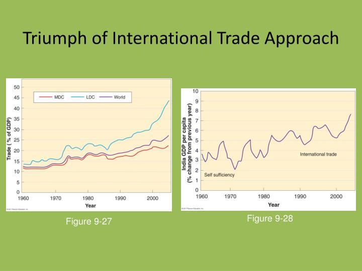Triumph of International Trade Approach