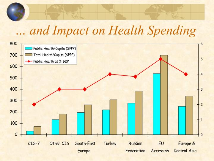 … and Impact on Health Spending