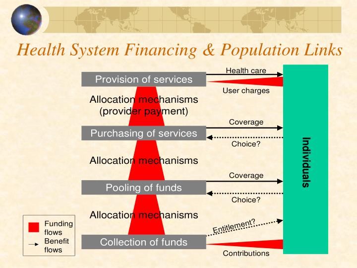 Health System Financing & Population Links