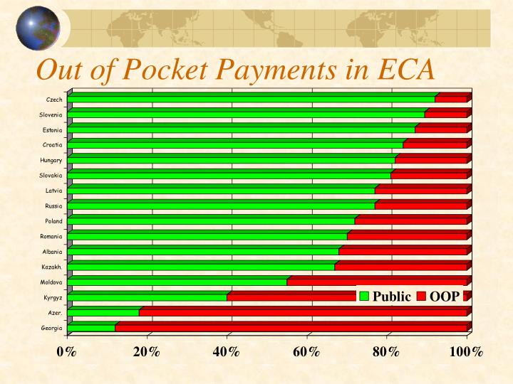 Out of Pocket Payments in ECA