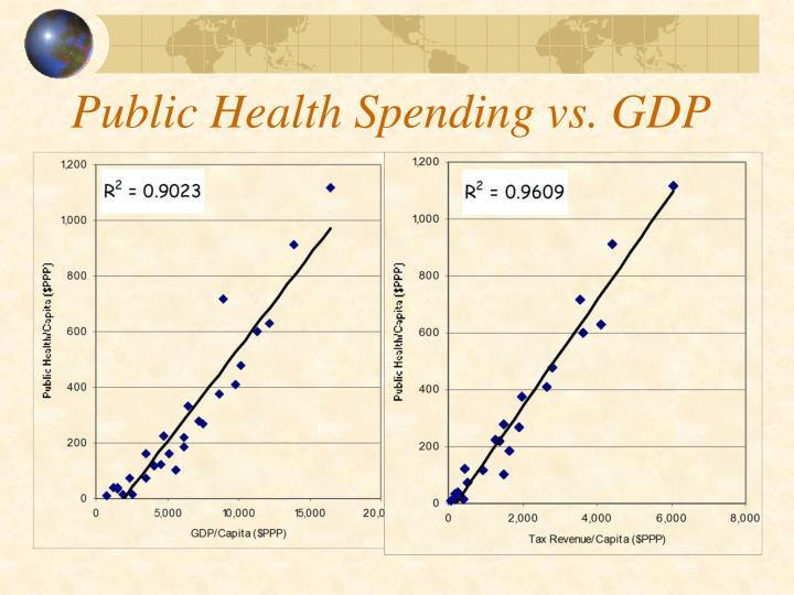 Public Health Spending vs. GDP