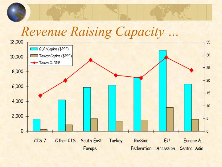 Revenue Raising Capacity …