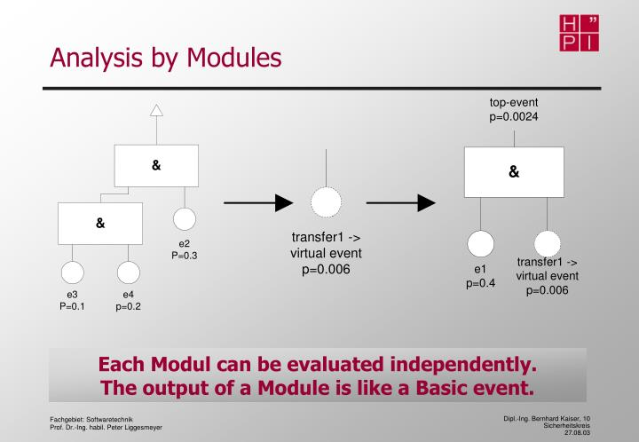 Analysis by Modules