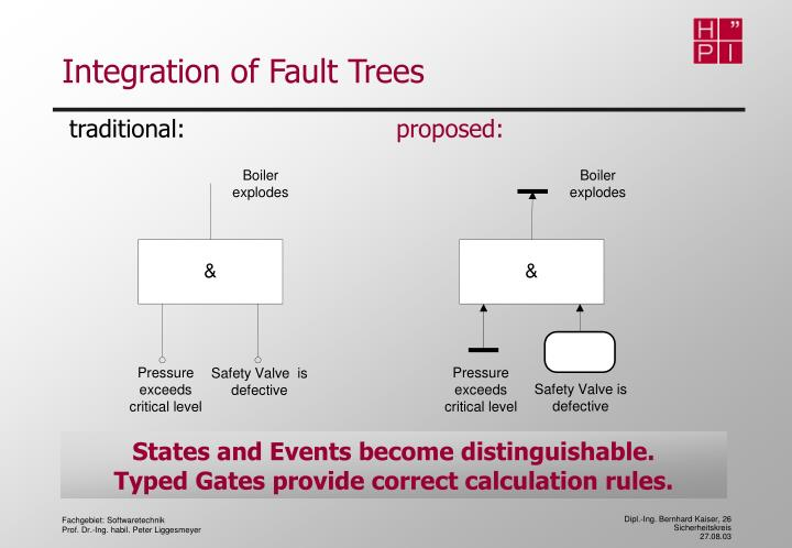 Integration of Fault Trees