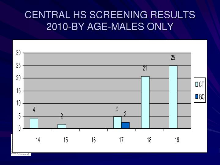 CENTRAL HS SCREENING RESULTS