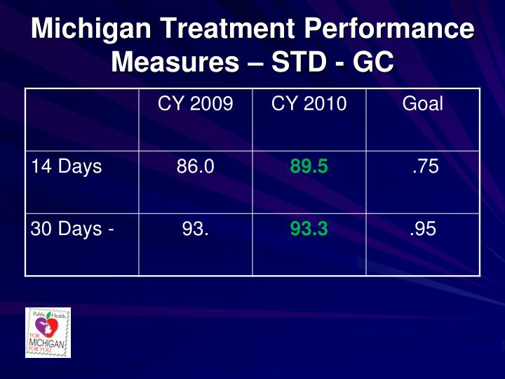 Michigan Treatment Performance Measures – STD - GC