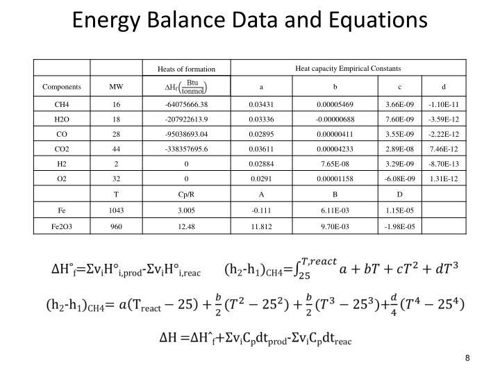 Energy Balance Data and Equations