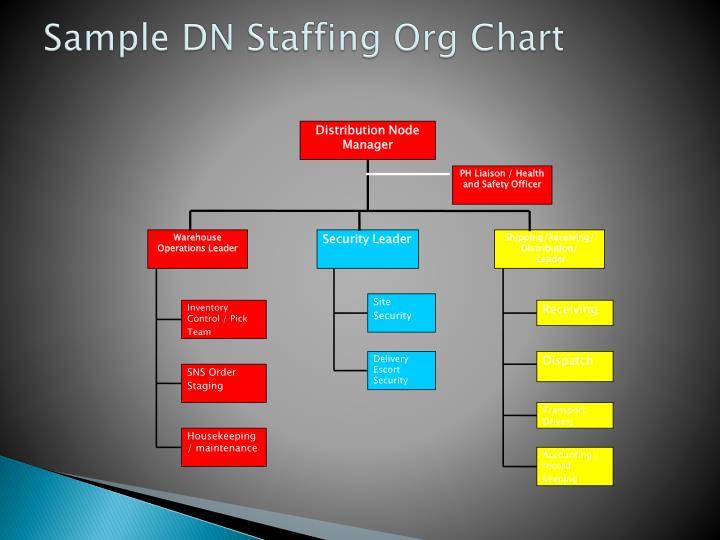 Distribution Node Manager