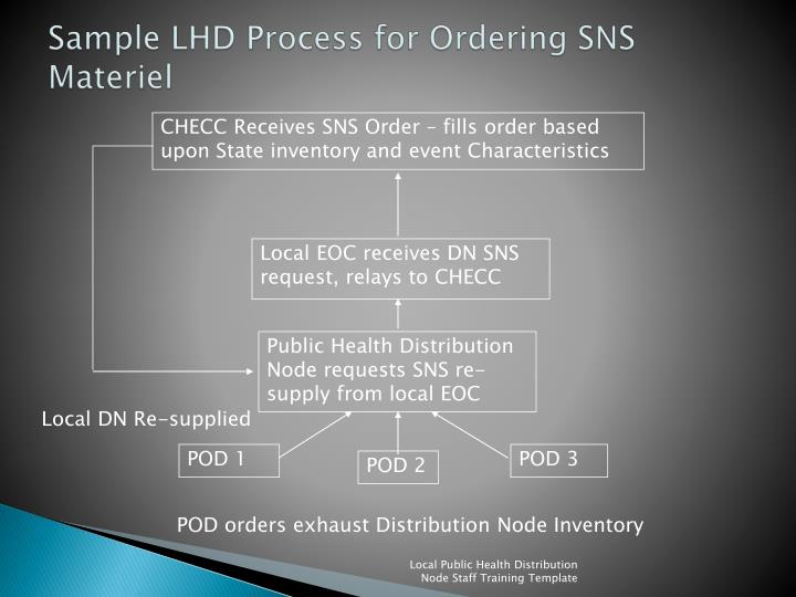 Sample LHD Process for Ordering SNS Materiel