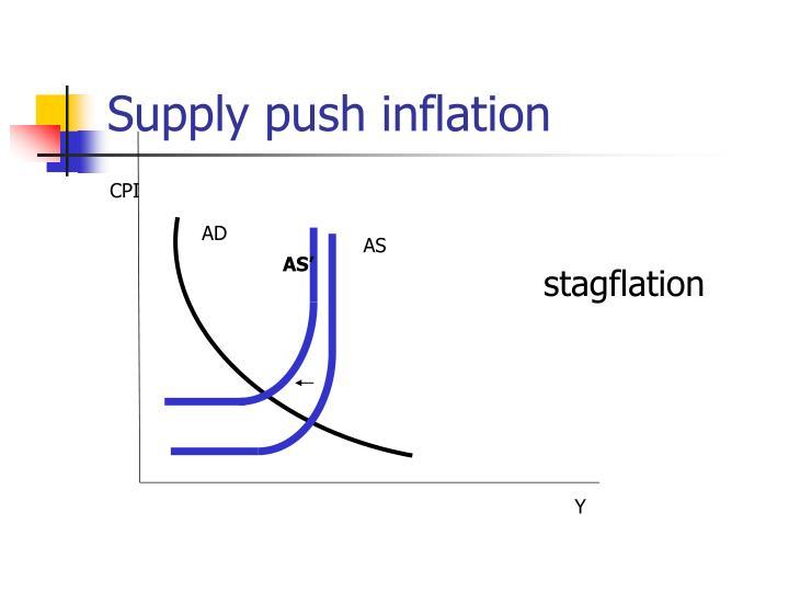 Supply push inflation