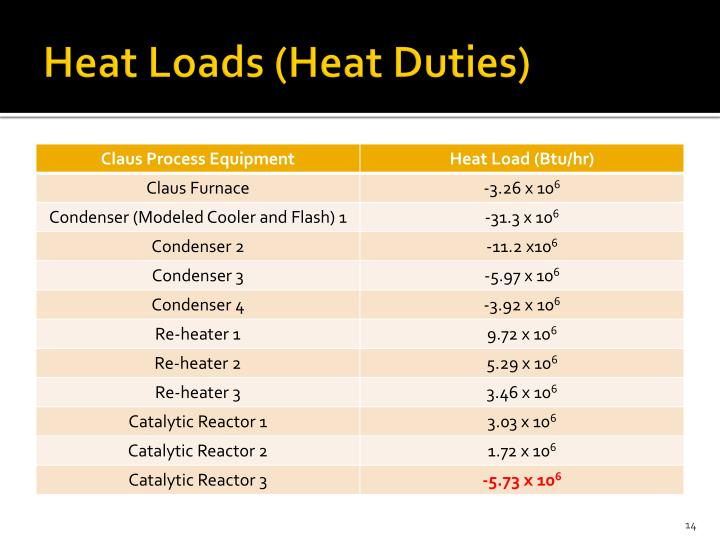 Heat Loads (Heat Duties)