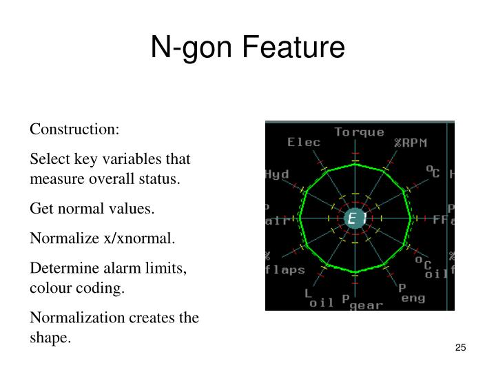 N-gon Feature