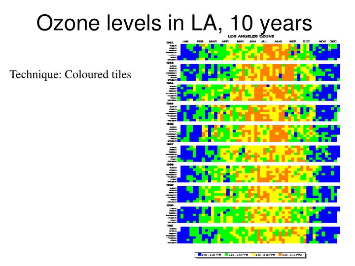 Ozone levels in LA, 10 years