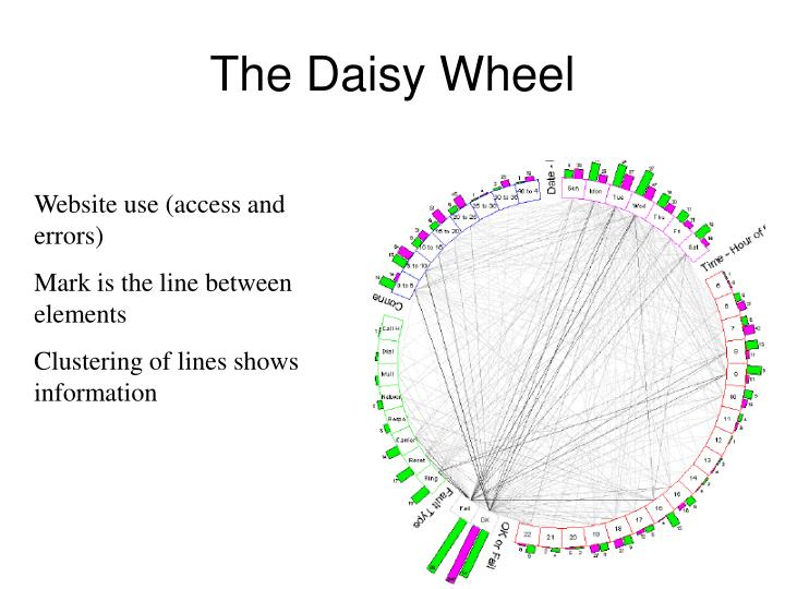 The Daisy Wheel