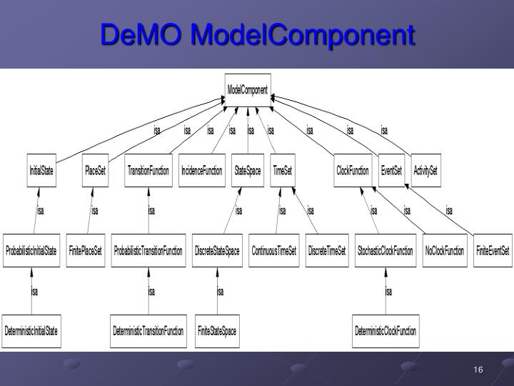 DeMO ModelComponent