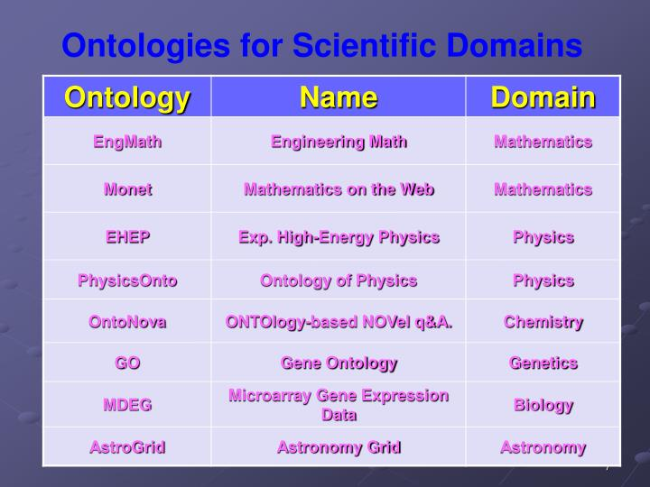 Ontologies for Scientific Domains