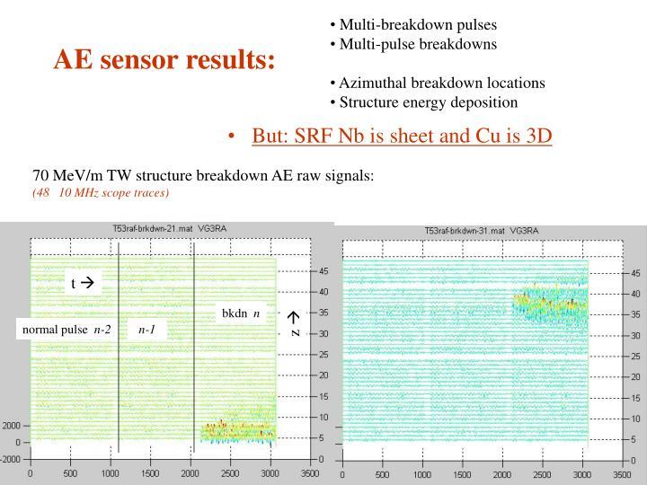 Multi-breakdown pulses