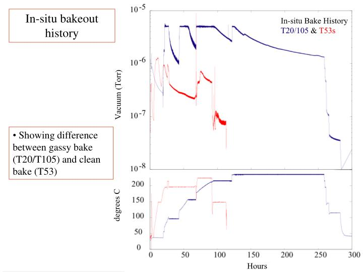 In-situ bakeout history
