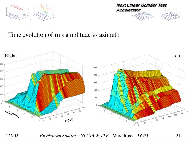 Time evolution of rms amplitude vs azimuth