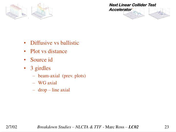 Diffusive vs ballistic