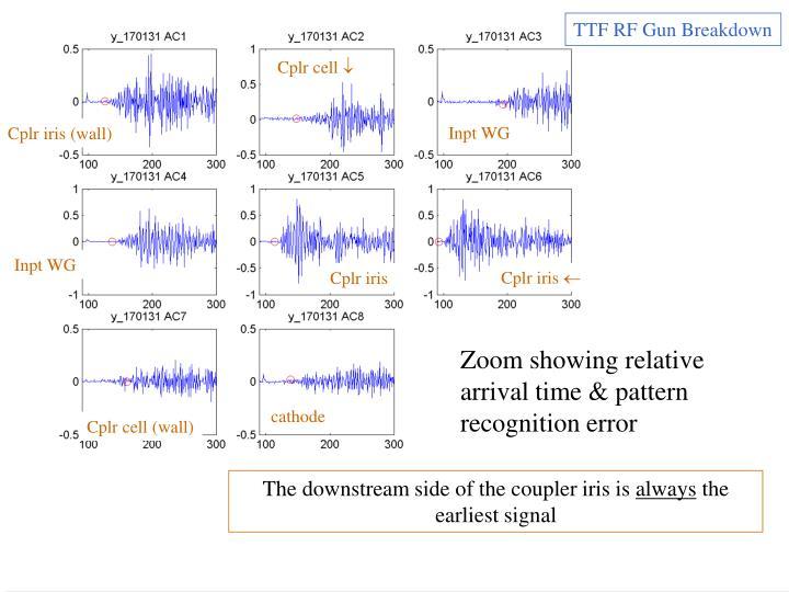 TTF RF Gun Breakdown
