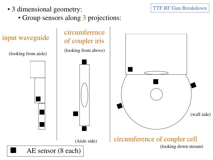 3 dimensional geometry: