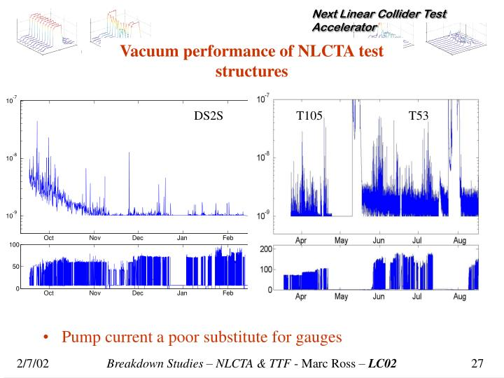 Vacuum performance of NLCTA test structures