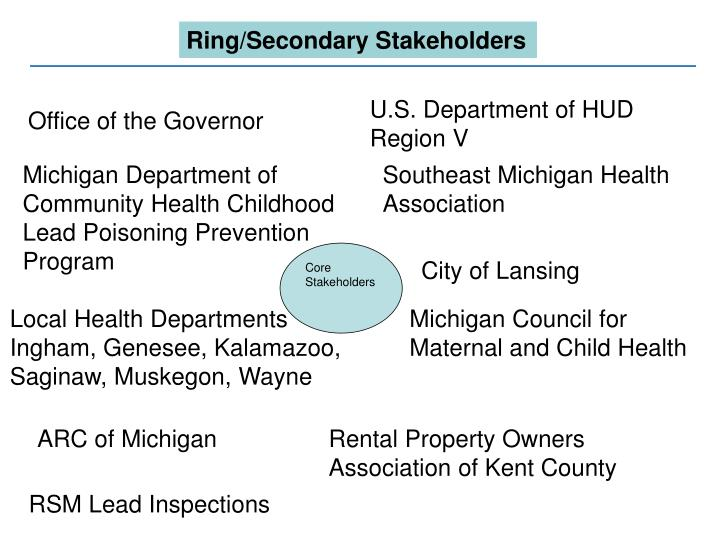 Ring/Secondary Stakeholders
