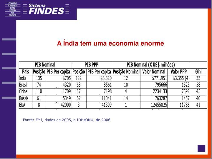 A Índia tem uma economia enorme