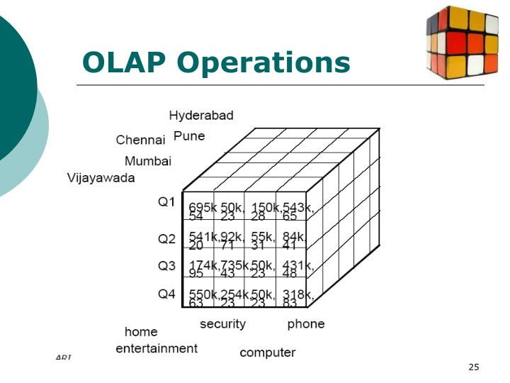 OLAP Operations