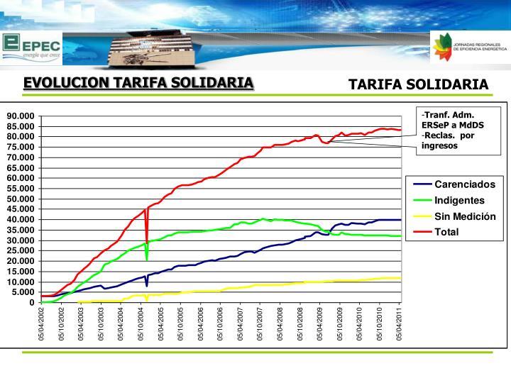 EVOLUCION TARIFA SOLIDARIA