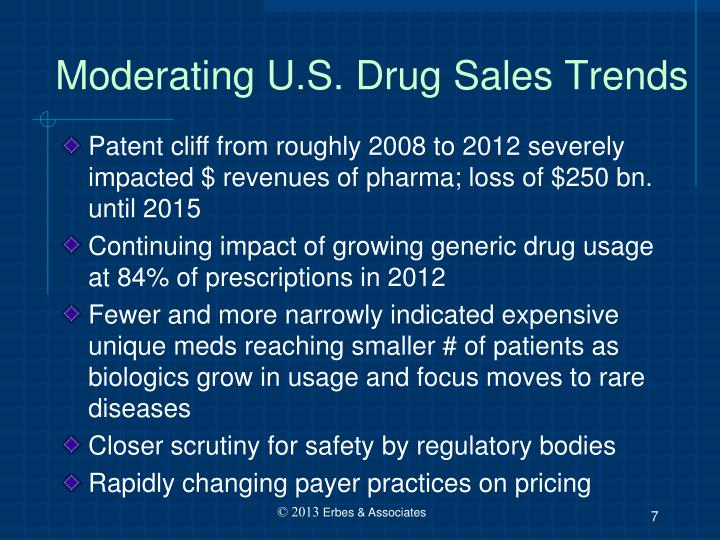 Moderating U.S. Drug Sales Trends