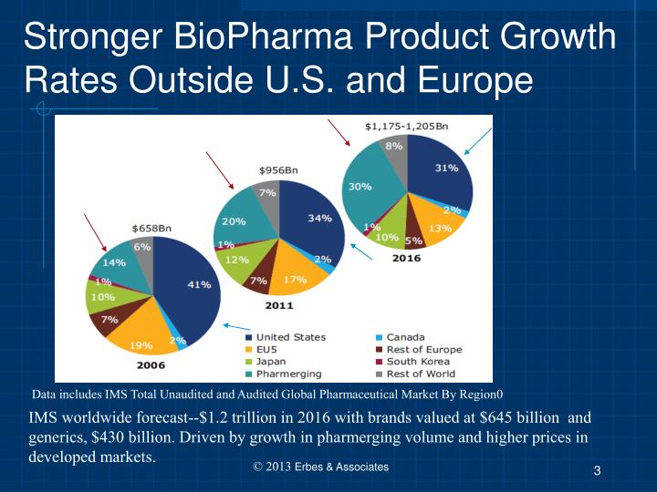 Stronger biopharma product growth rates outside u s and europe