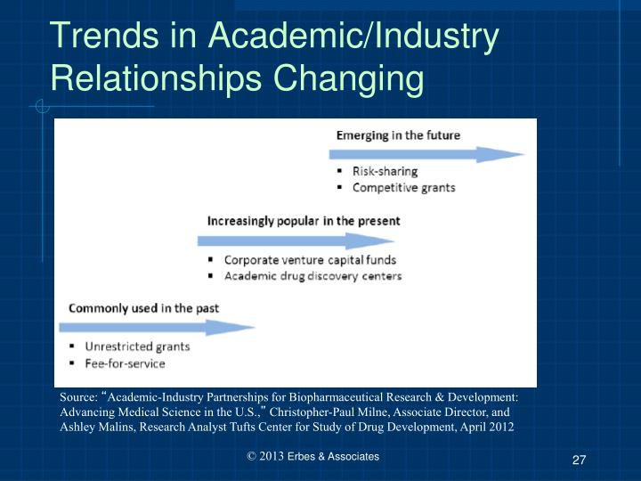 Trends in Academic/Industry Relationships Changing