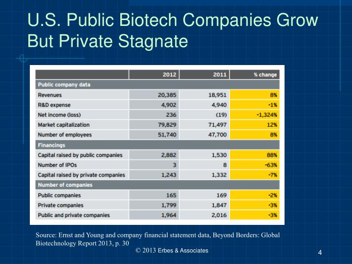U.S. Public Biotech Companies Grow But Private Stagnate