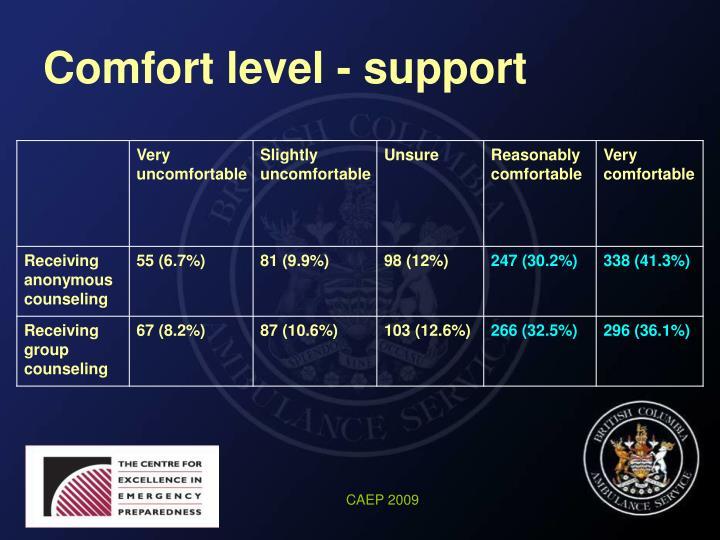 Comfort level - support
