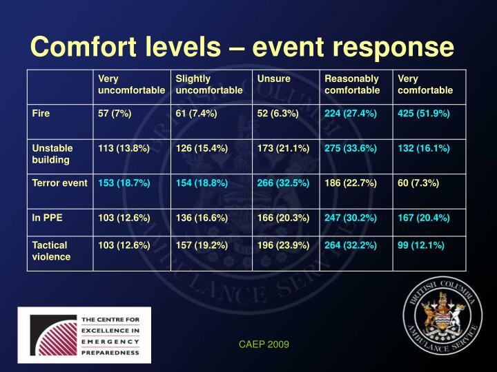 Comfort levels – event response