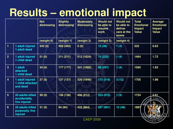 Results – emotional impact