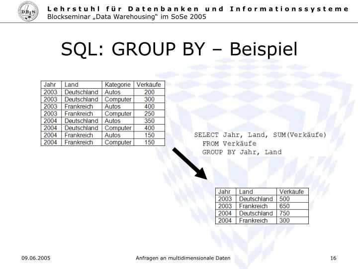 SQL: GROUP BY – Beispiel